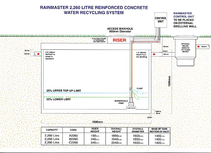 2,260 Litre Reinforced Concrete Water Recycling System